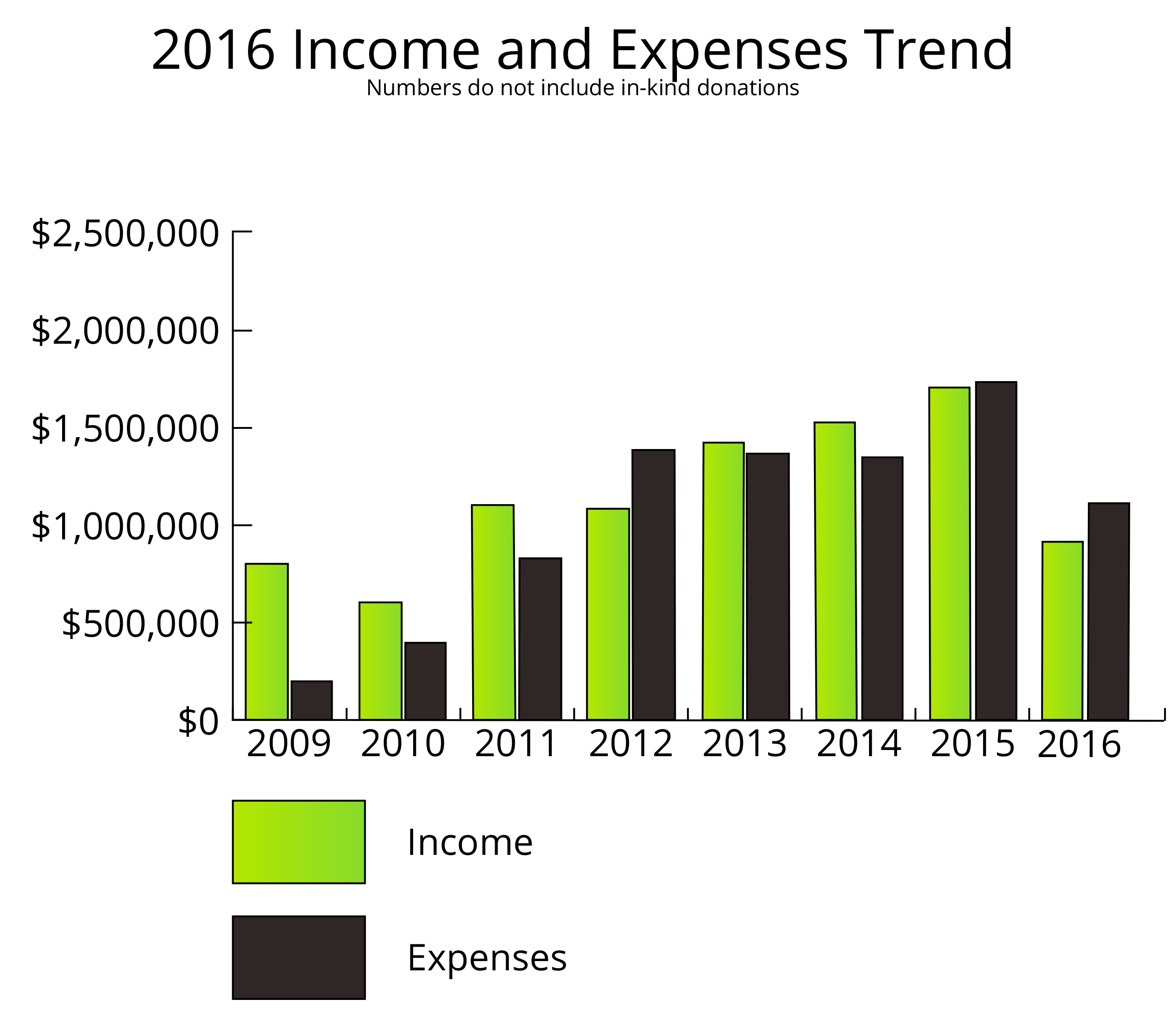 GRAPH_2016_Revenue_By_Source